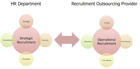 recruitmentprocessoutsourcing