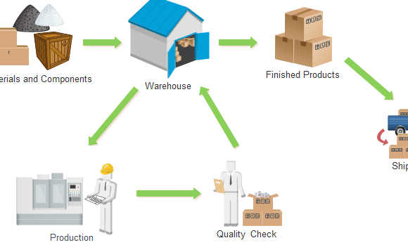 inventory-management-workflow