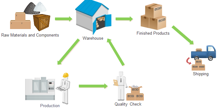 Inventory Management Process Operations Excellence Led